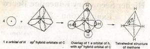 Formation of CH4 molecule