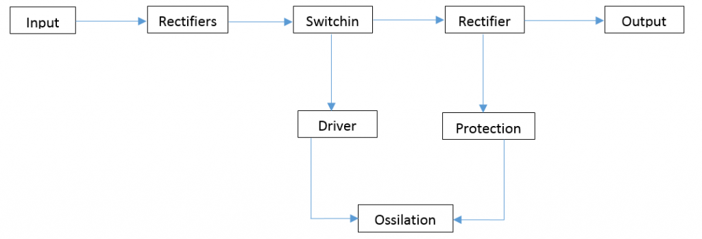 SMPS block diagram